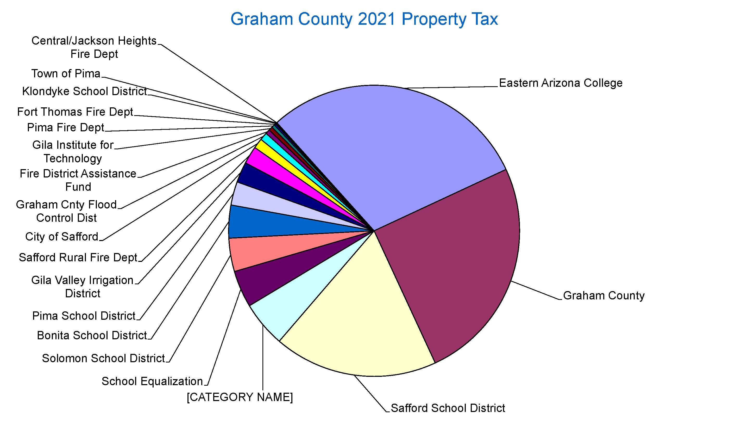 2020 Tax Dollars Go Chart